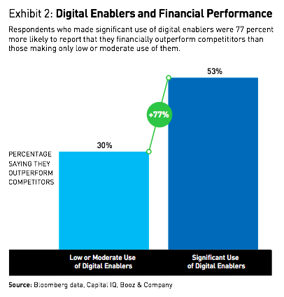 Digital product development enablers and financial performance
