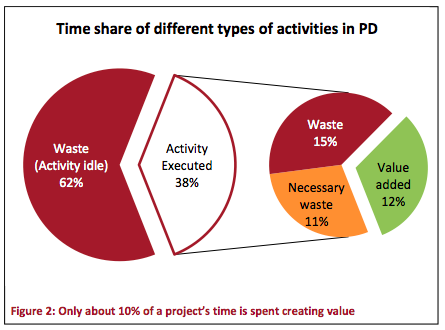 Waste in product development
